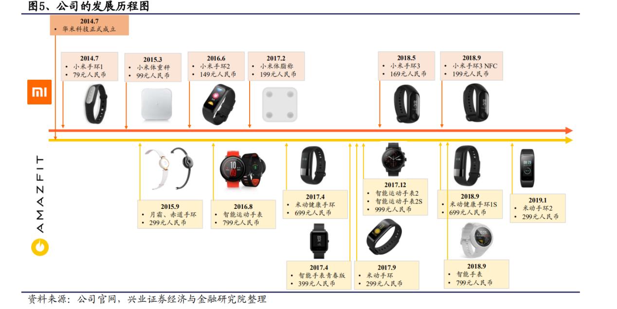 华米Q3财报超预期,智能穿戴设备接替手机狂奔?